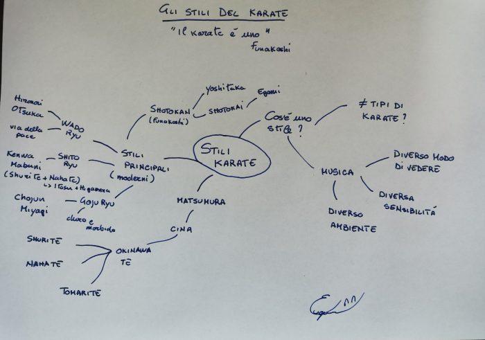 Schema degli stili del karate